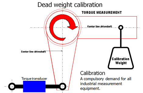 Dead weight calibration