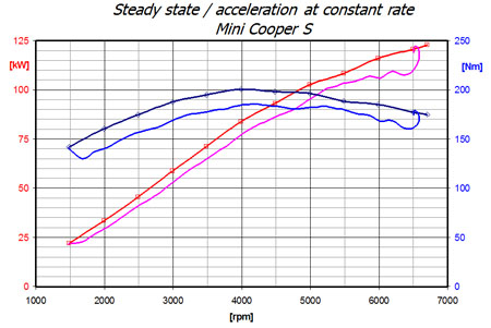 Steady state / acceleration at constant rate, Mini Cooper S