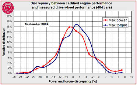 Discrepancy between certified engine performance and measured drive wheel performance (404 cars)