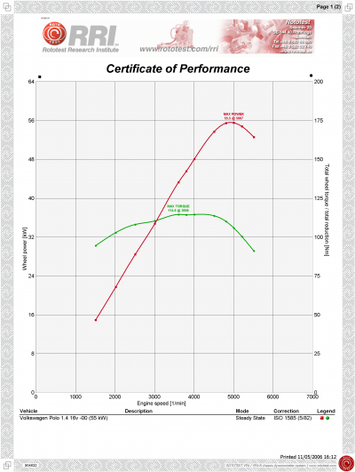 Powertrain performance graph for volkswagen polo 14 16v 00 55 kw powertrain performance graph dyno graph dyno run dyno chart sciox Choice Image