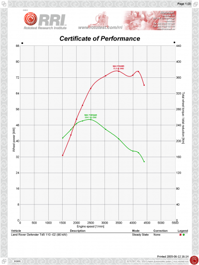 Powertrain Performance Graph For Land Rover Defender Td5