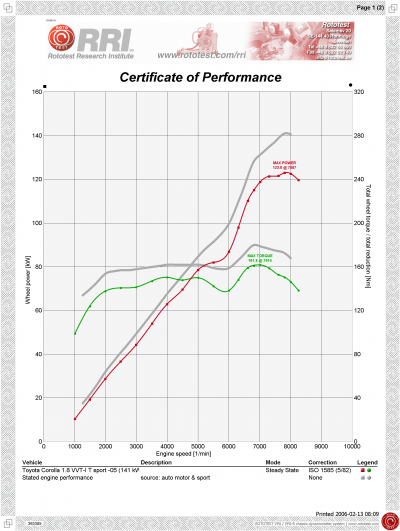 powertrain performance graph for toyota corolla 1 8 vvtl