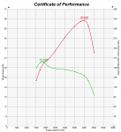 Powertrain Performance Graph (Dyno Graph, Dyno Run, Dyno Chart)